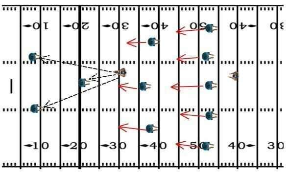 4 Simple Drills For Better Special Teams Play Football
