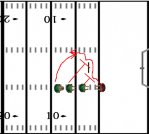 Football Defense Drills