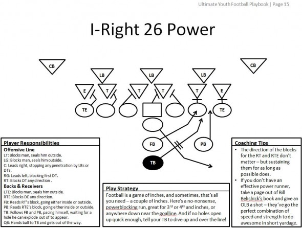 Football Plays 101 How To Design A Killer Football Playbook
