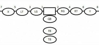 Football Plays 101 How To Design A Killer Football Playbook