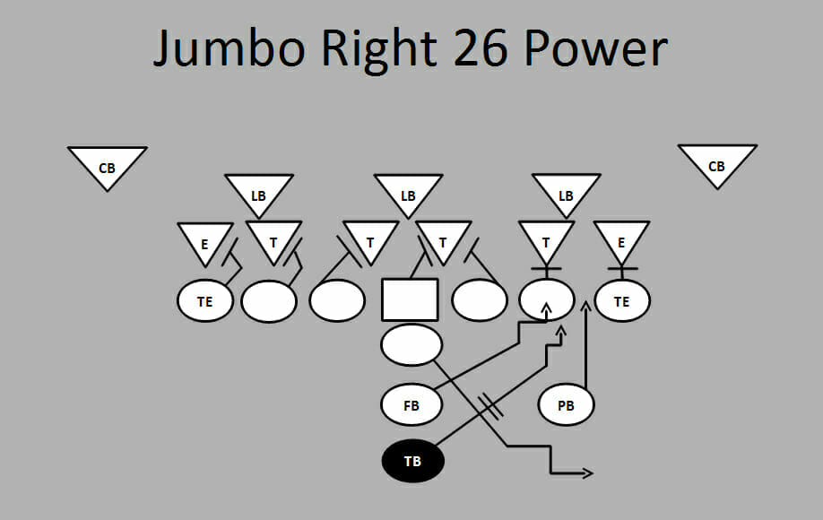football plays jumboright26power
