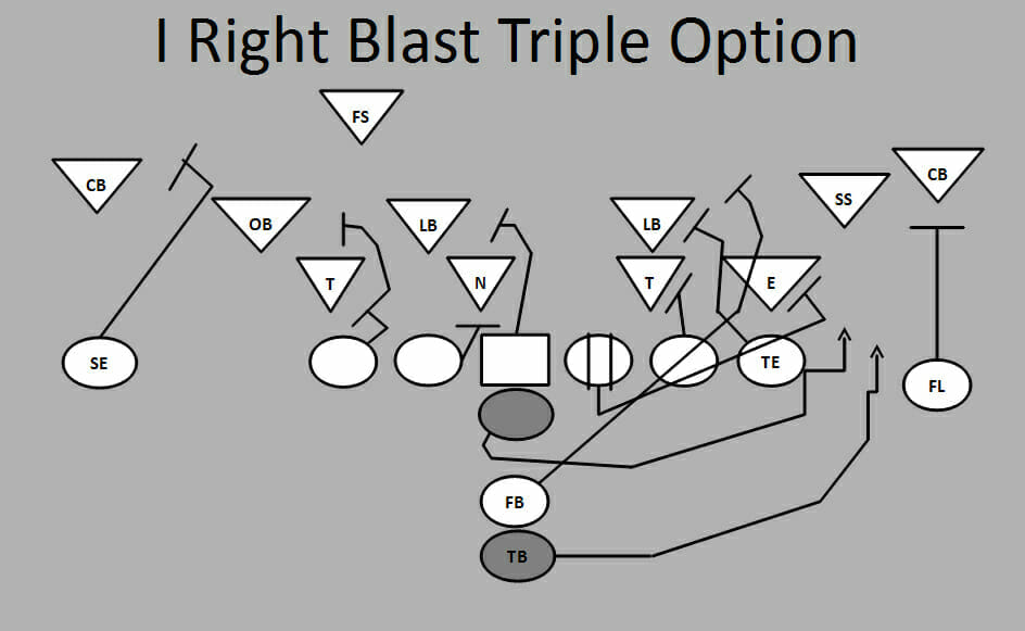Ultimate Football Plays 1 Right Blast Triple Option