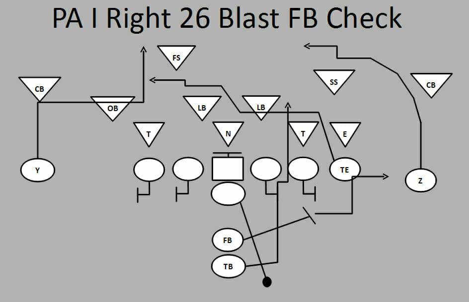 Ultimate Football Plays: PA I Right 26 Blast FB Check