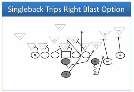 singleback trips right blast option football play