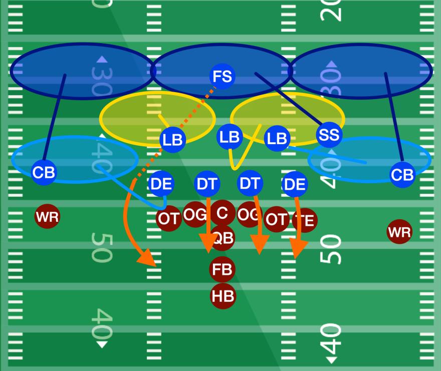 4 3 Defense Freeky Fire Zone Blitz Football Tutorials