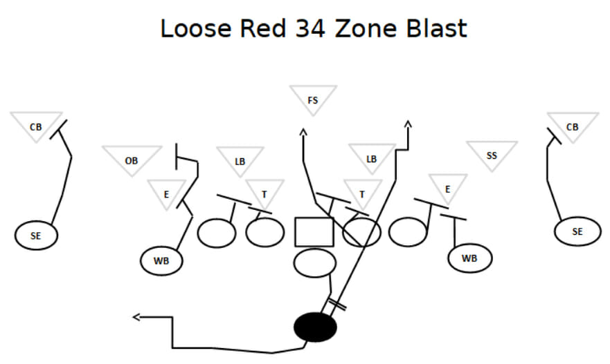 double wing running plays