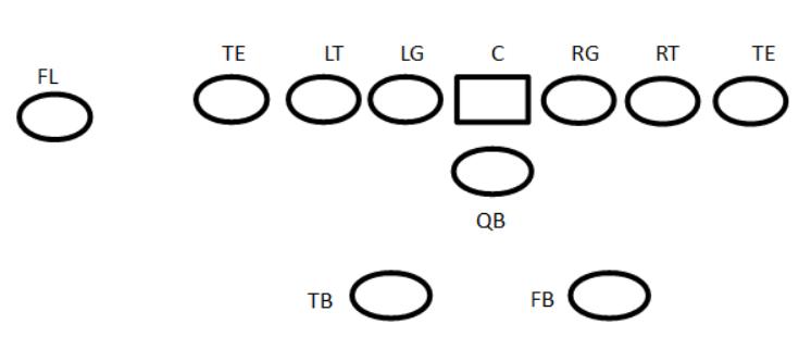 pro set offense