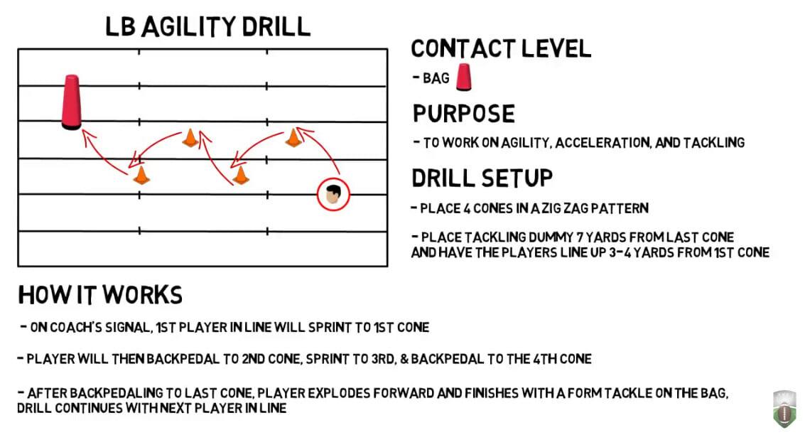 Linebacker Agility Drill - Football Tutorials
