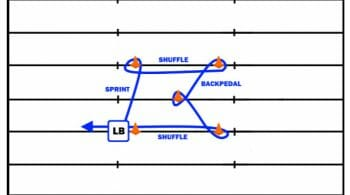 Defensive Line Drills: Agility Drills for the Defensive Line