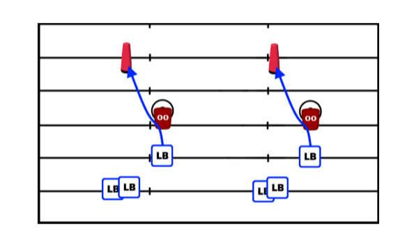 Shed Block Football Defense Drill