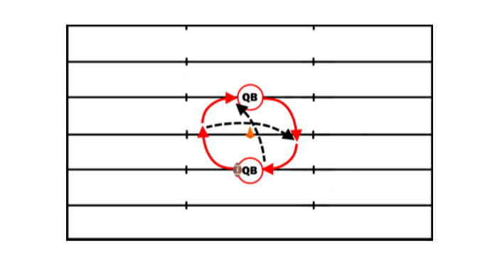 Circle Football Passing Drill